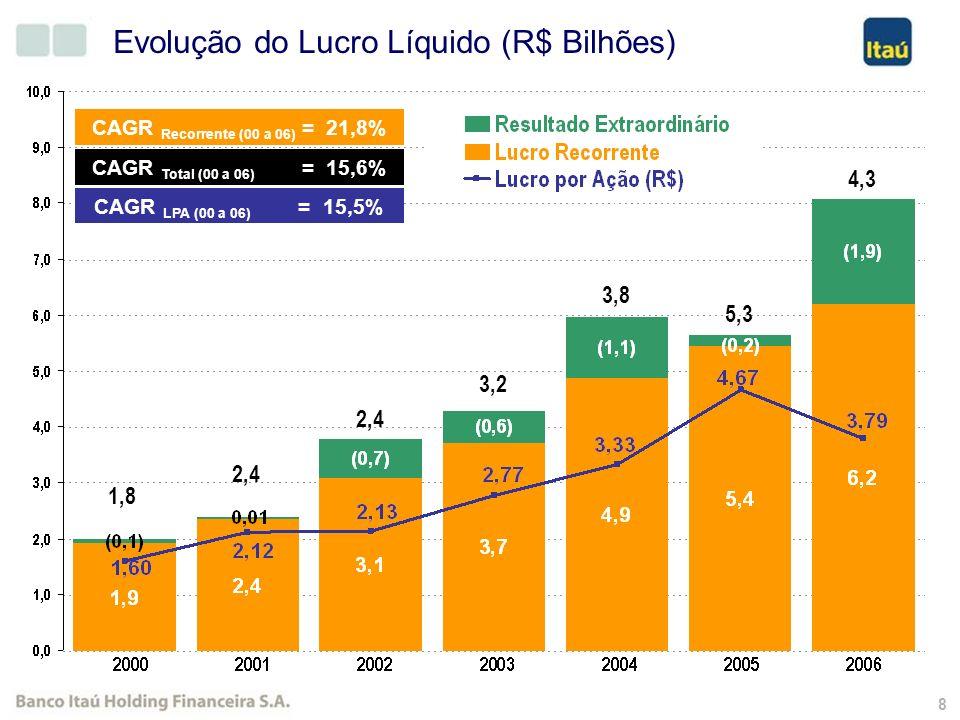 8 CAGR Recorrente (00 a 06) = 21,8% CAGR Total (00 a 06) = 15,6% 4,3 2,4 3,2 3,8 5,3 CAGR LPA (00 a 06) = 15,5% Evolução do Lucro Líquido (R$ Bilhões) 1,8
