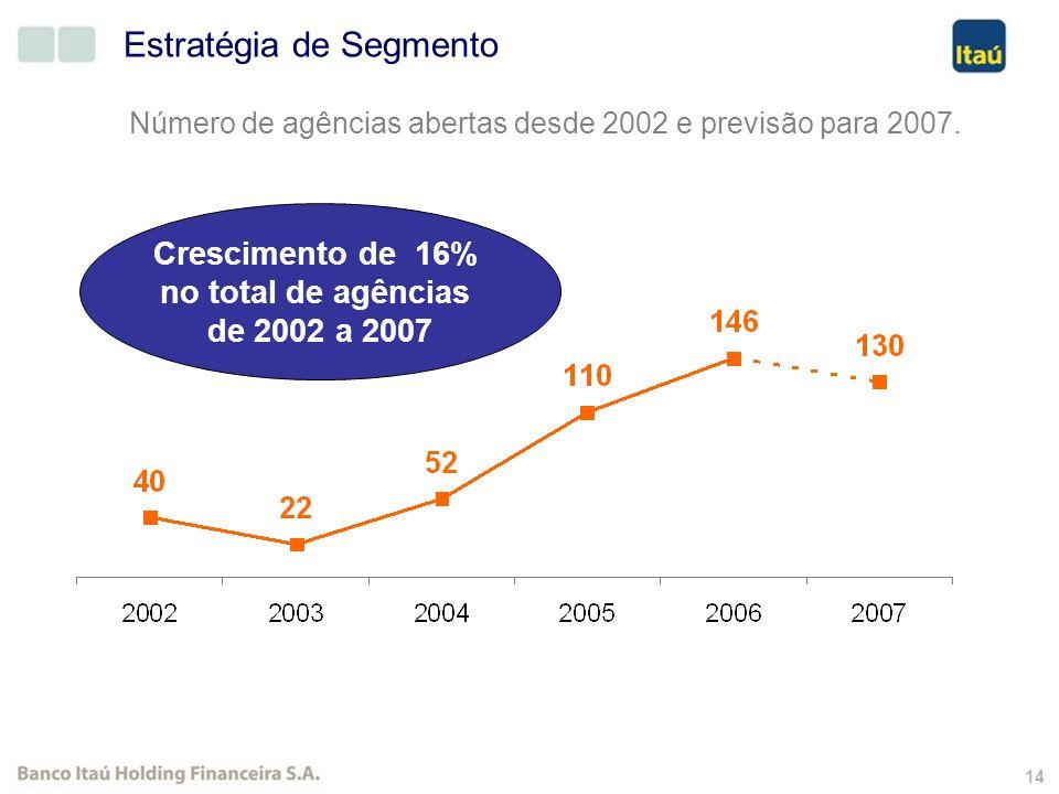 13 Inclui: Banco Itaú e Banco Itaú BBA.