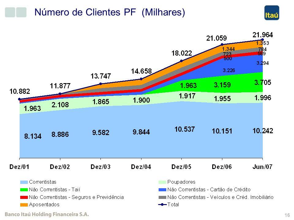 15 Participação de Mercado (%) Jun / 2007Jun / 2006Variação Agências13,7%13,6%0,1 p.p.