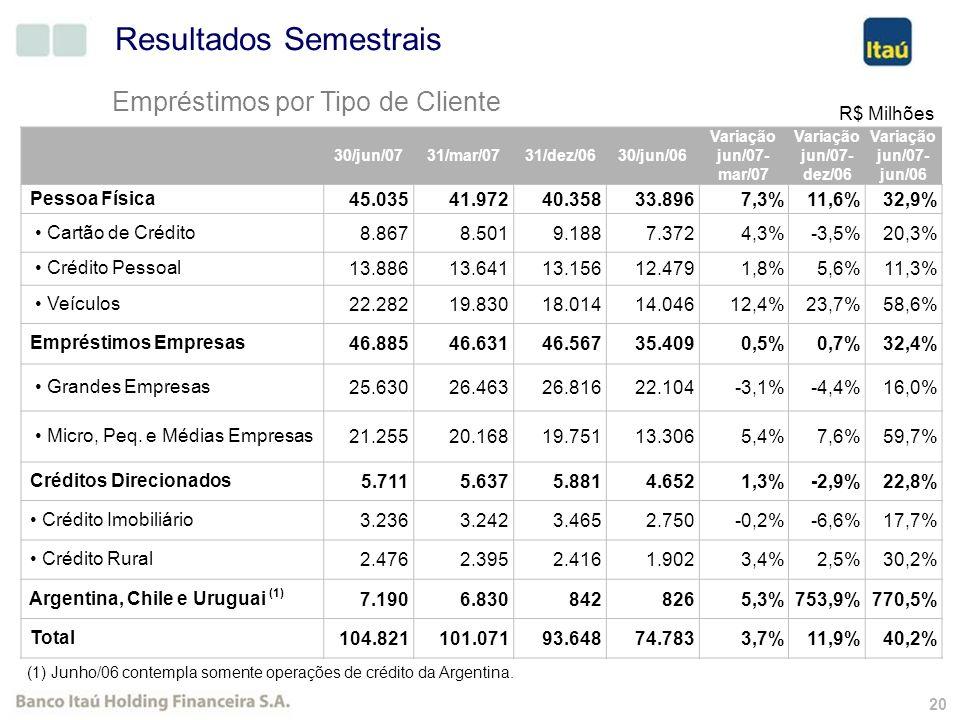 19 Venda de Participação na SERASA Antes da AlienaçãoApós a Alienação Quantidade de Ações Participação no Capital Total Quantidade de Ações Participação no Capital Total Participação do Itaú1.215.52232,62 %383.34610,29 % TOTAL3.726.600100,00 %3.726.600100,00 % Essa operação é consistente com a destinação do capital do ITAÚ para negócios tipicamente bancários e que agregam valor aos acionistas, com a visão de sustentabilidade da organização.