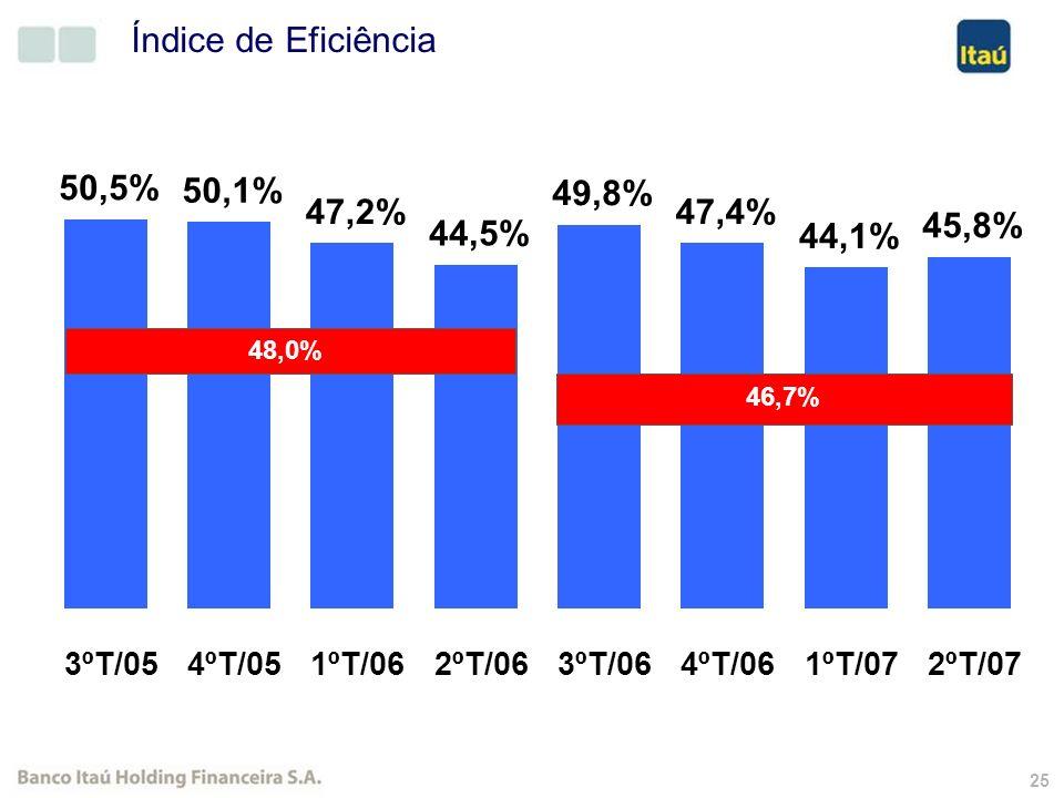 24 Redução/Extinção de Tarifas No último dia 15 de agosto, o Itaú divulgou notícia inédita e de grande impacto no mercado financeiro brasileiro.