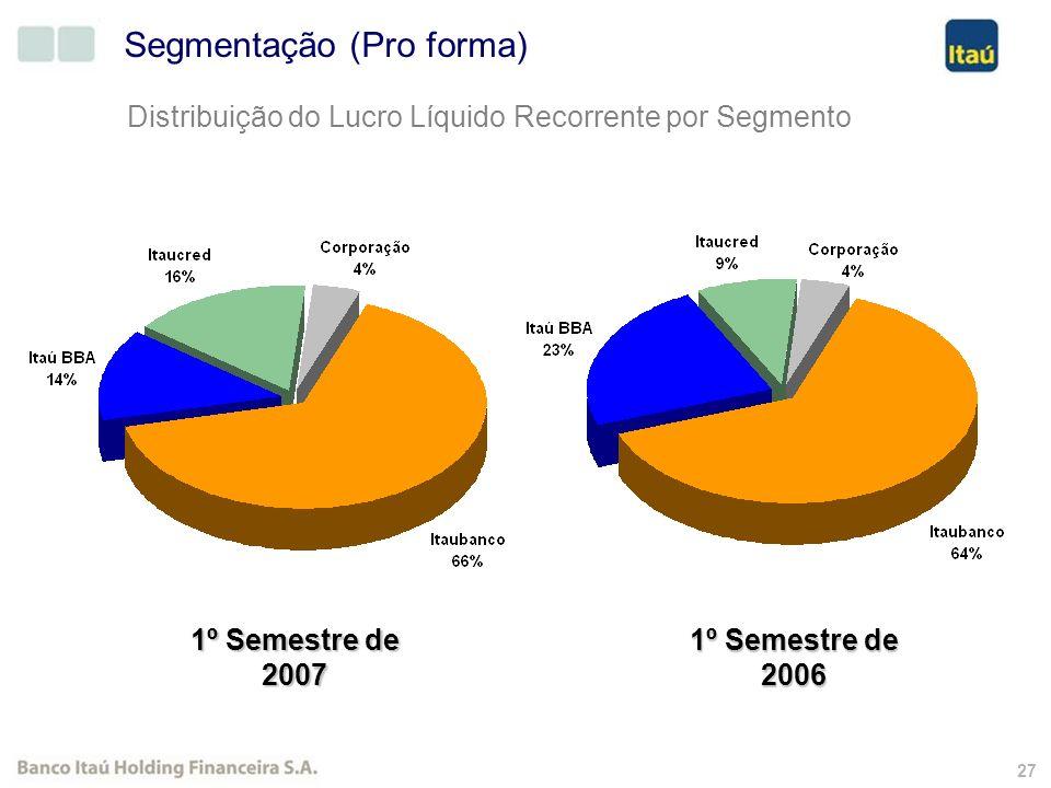26 Banco Itaú Holding Financeira R$ Milhões (Exceto onde indicado) 1 Não representa a soma das partes porque existem operações entre os segmentos que foram eliminadas apenas no consolidado.