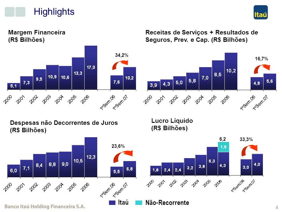 3 Highlights Ativos (R$ Bilhões) Operações de Crédito (R$ Bilhões) Patrimônio Líquido (R$ Bilhões) Crescimento de Depósitos e Ativos Administrados (R$ Bilhões) 50,6% 40,1% 48,1%