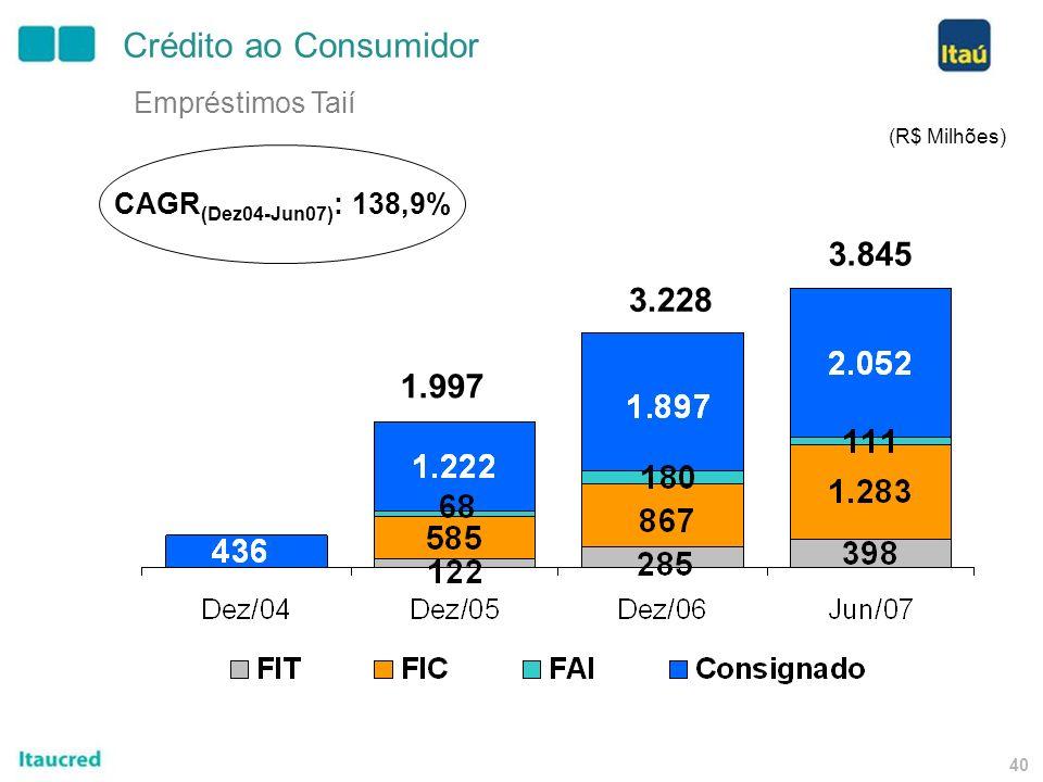 39 Lojas Taií 167 650 834 Crédito ao Consumidor - Taií (unidades) 839