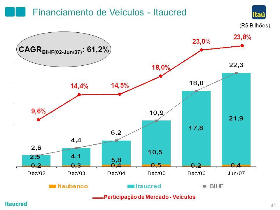 40 (R$ Milhões) Crédito ao Consumidor Empréstimos Taií CAGR (Dez04-Jun07) : 138,9% 3.228 1.997 3.845