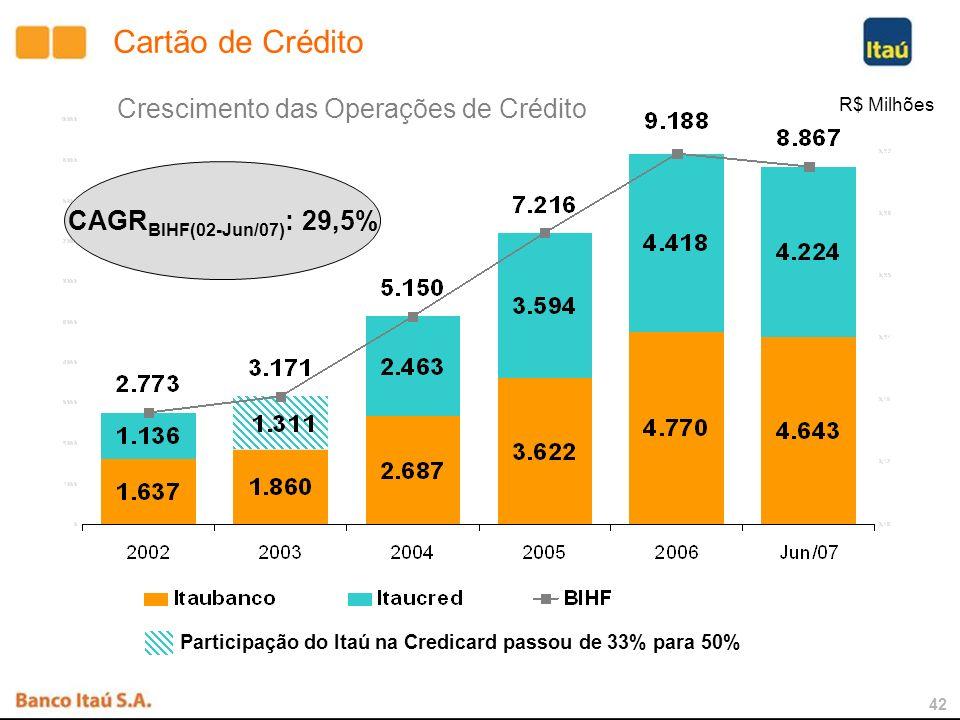 41 (R$ Bilhões) Participação de Mercado - Veículos Financiamento de Veículos - Itaucred CAGR BIHF(02-Jun/07) : 61,2%
