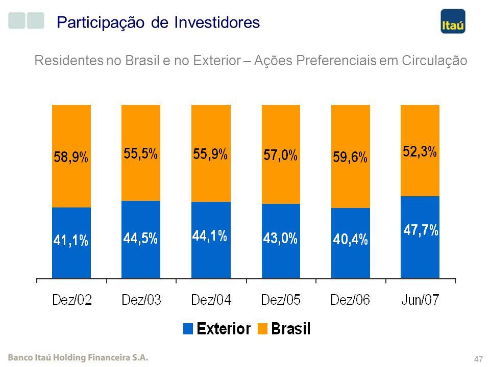 46 Quantidade de acionistas Banco Itaú Holding Financeira S.A.