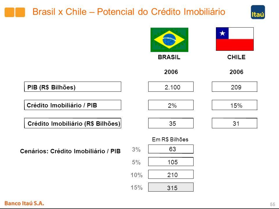 54 Expectativas para 2007 - Itaubanco Pequena redução da inadimplência; Melhoria do índice de eficiência; Crescimento de 20% a 25 % da carteira de crédito; Aumento de 8% das Receitas de Prestação de Serviços (13% no Itaú Holding); Aumento de 130 agências; Expansão das operações na Argentina, Chile e Uruguai; Empréstimos PJ: Unificação das Gestões de Produtos, de Crédito e de Canais PJ; Crescimento de 20% no Faturamento de Cartões de Crédito; Aumento das Operações de Crédito Imobiliário.