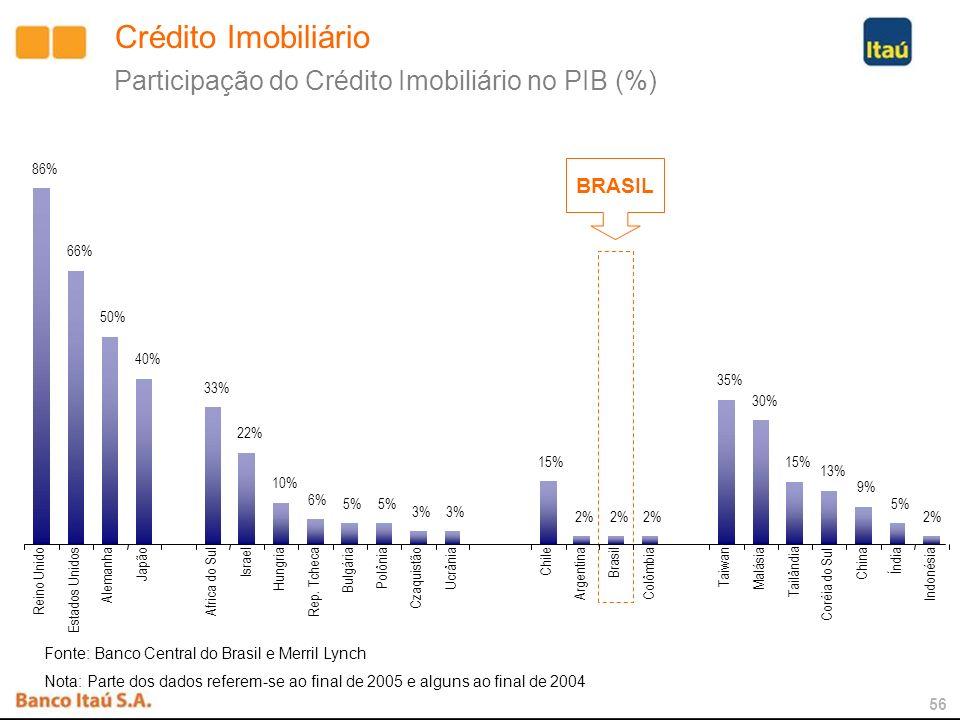 55 Brasil x Chile – Potencial do Crédito Imobiliário X 9 CHILE 2006 PIB (R$ Bilhões) 2.100209 Crédito Imobiliário / PIB 2%15% Crédito Imobiliário (R$ Bilhões) 3531 3% 63 5% 105 10% 210 15% 315 BRASIL Cenários: Crédito Imobiliário / PIB Em R$ Bilhões