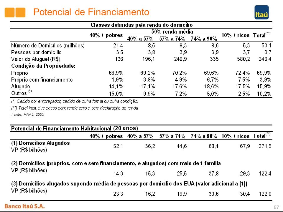 56 Fonte: Banco Central do Brasil e Merril Lynch Nota: Parte dos dados referem-se ao final de 2005 e alguns ao final de 2004 BRASIL 86% 66% 50% 40% 33% 22% 10% 6% 5% 3% 35% 30% 15% 13% 9% 5% 2% Reino Unido Estados Unidos Alemanha Japão Africa do Sul Israel Hungria Rep.