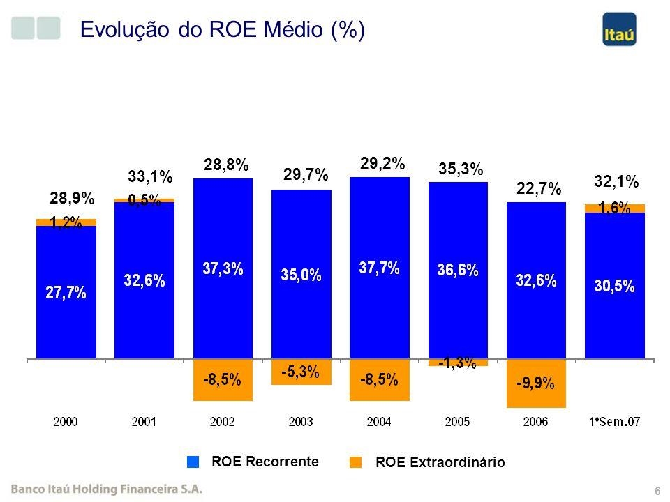 5 Highlights 3,1% 0,5% -6,0% CAGR Em %