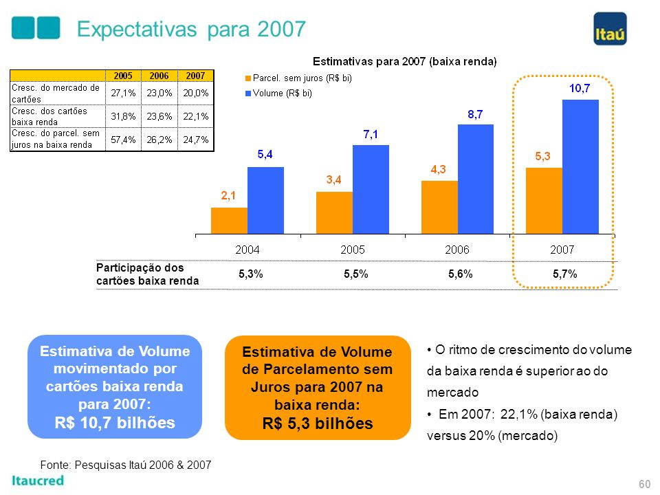 59 Taií 100 novos pontos de venda; Crescimento de 50% da carteira de crédito (não inclui crédito consignado); Melhoria do Índice de Eficiência; Melhoria do Índice de Inadimplência; No quarto trimestre de 2007, esperamos atingir o break-even da operação no conjunto das três unidades (FIC, FAI e FIT).