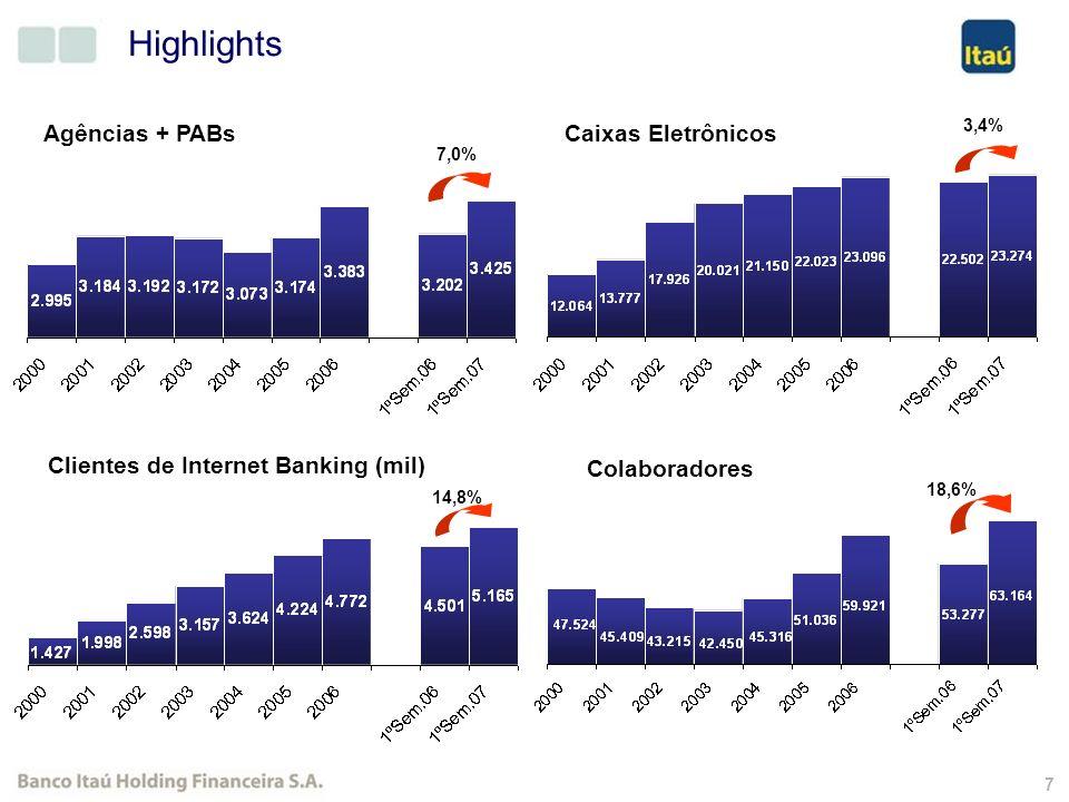 6 35,3% 29,2% 29,7% 28,8% 33,1% 22,7% ROE Recorrente ROE Extraordinário Evolução do ROE Médio (%) 28,9% 32,1%