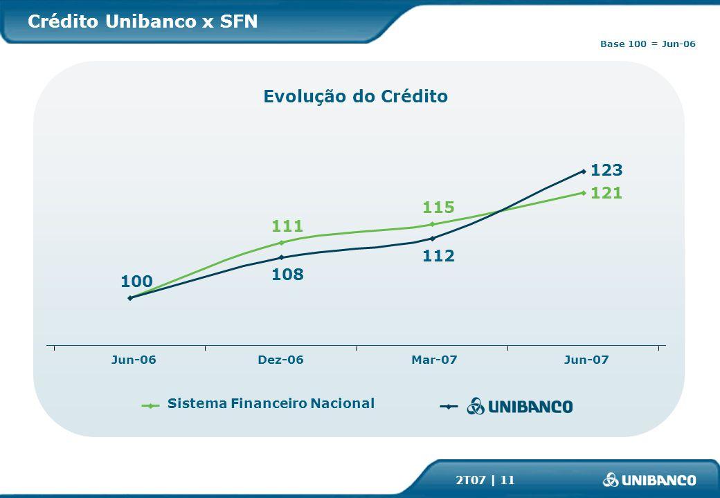 2T07 | 11 Crédito Unibanco x SFN 100 111 115 121 108 112 123 Mar-07Jun-07Jun-06Dez-06 Sistema Financeiro Nacional Evolução do Crédito Base 100 = Jun-06