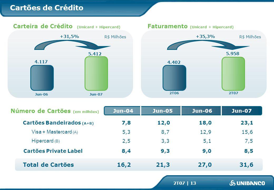 2T07 | 13 +31,5% 4.117 5.412 Jun-06Jun-07 Cartões de Crédito +35,3% 4.402 5.958 R$ Milhões 2T062T07 Faturamento (Unicard + Hipercard) Carteira de Crédito (Unicard + Hipercard) Jun-04Jun-05Jun-06Jun-07 Total de Cartões Cartões Bandeirados (A+B) Cartões Private Label Hipercard (B) Visa + Mastercard (A) 12,0 8,715,6 18,0 12,9 23,1 5,1 9,09,3 7,53,3 8,4 2,5 5,3 7,8 8,5 27,021,316,231,6 Número de Cartões (em milhões)