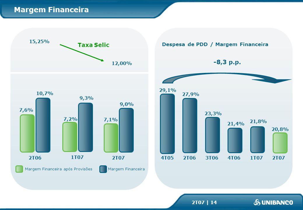 2T07 | 14 2T062T07 9,0% 10,7% 7,6% Margem Financeira após ProvisõesMargem Financeira 21,8% 27,9% Despesa de PDD / Margem Financeira -8,3 p.p.