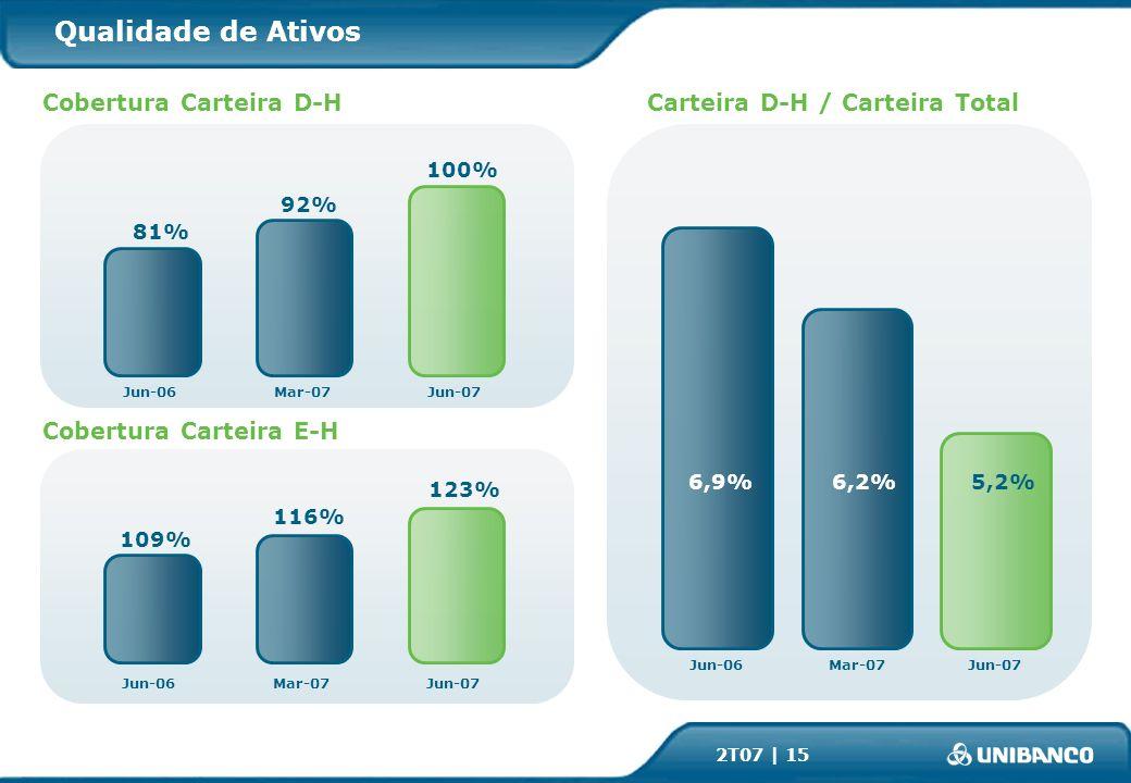 2T07 | 15 5,2%6,2%6,9% Jun-06Mar-07Jun-07 Qualidade de Ativos Carteira D-H / Carteira Total Cobertura Carteira E-H Cobertura Carteira D-H 116% 109% 92% 81% Jun-06Mar-07Jun-07 Jun-06Mar-07Jun-07 100% 123%