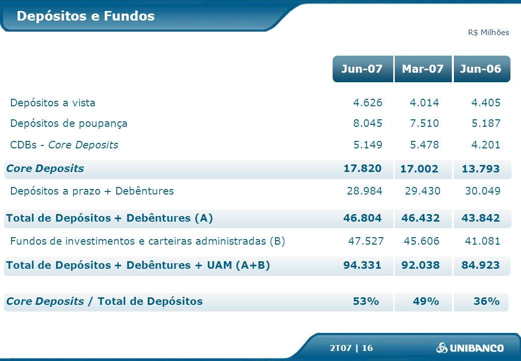 2T07 | 16 4.626 8.045 5.149 17.820 28.984 94.331 46.804 47.527 53% Depósitos a vista Depósitos de poupança CDBs - Core Deposits Core Deposits Depósitos a prazo + Debêntures Fundos de investimentos e carteiras administradas (B) Total de Depósitos + Debêntures + UAM (A+B) Total de Depósitos + Debêntures (A) Core Deposits / Total de Depósitos R$ Milhões 5.187 4.201 30.049 41.081 36% Jun-07Mar-07Jun-06 Depósitos e Fundos 4.014 7.510 5.478 17.002 45.606 29.430 92.038 46.432 49% 4.405 13.793 84.923 43.842