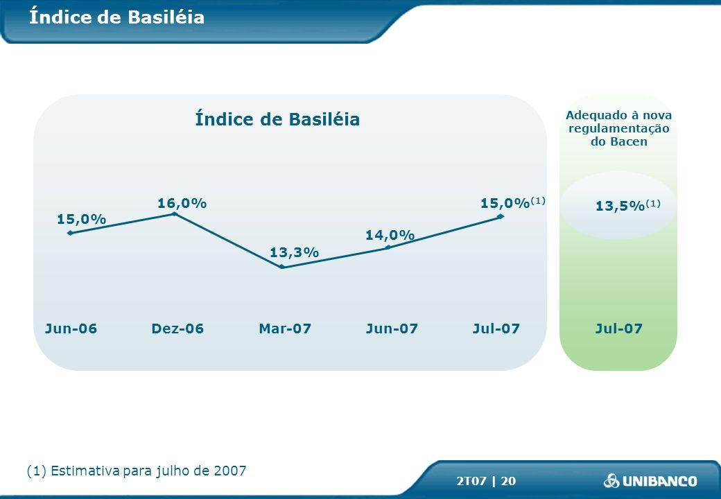 2T07 | 20 Índice de Basiléia (1) Estimativa para julho de 2007 Índice de Basiléia Dez-06Jun-07Jun-06Mar-07Jul-07 15,0% 16,0% 13,3% 14,0% 15,0% (1) Adequado à nova regulamentação do Bacen Jul-07 13,5% (1)