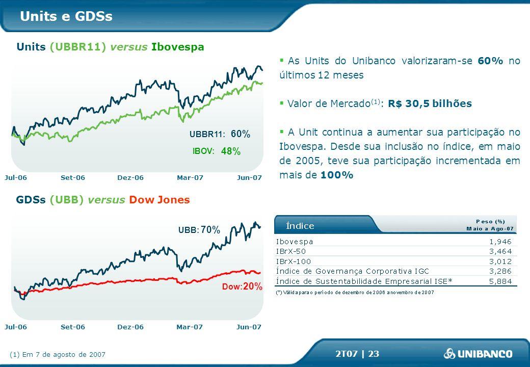 2T07 | 23 As Units do Unibanco valorizaram-se 60% no últimos 12 meses Valor de Mercado (1) : R$ 30,5 bilhões A Unit continua a aumentar sua participação no Ibovespa.