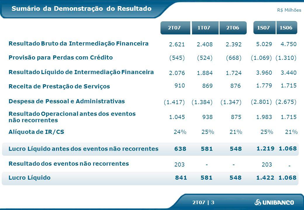 2T07 | 3 Sumário da Demonstração do Resultado R$ Milhões 1.8842.076 869 910 (1.384)(1.417) 9381.045 581 841 1.724 876 (1.347) 875 548 2T06 Resultado Bruto da Intermediação Financeira 1T07 (524)(545)(668) 2.4082.6212.392 2T07 Despesa de Pessoal e Administrativas Receita de Prestação de Serviços Provisão para Perdas com Crédito Resultado Líquido de Intermediação Financeira Resultado Operacional antes dos eventos não recorrentes Lucro Líquido 1S061S07 3.960 1.779 (2.801) 1.983 1.422 (1.069) 5.029 3.440 1.715 (2.675) 1.715 1.068 (1.310) 4.750 -203- Resultado dos eventos não recorrentes 203 - 581 638548Lucro Líquido antes dos eventos não recorrentes 1.2191.068 Alíquota de IR/CS24%25%21%25%21%