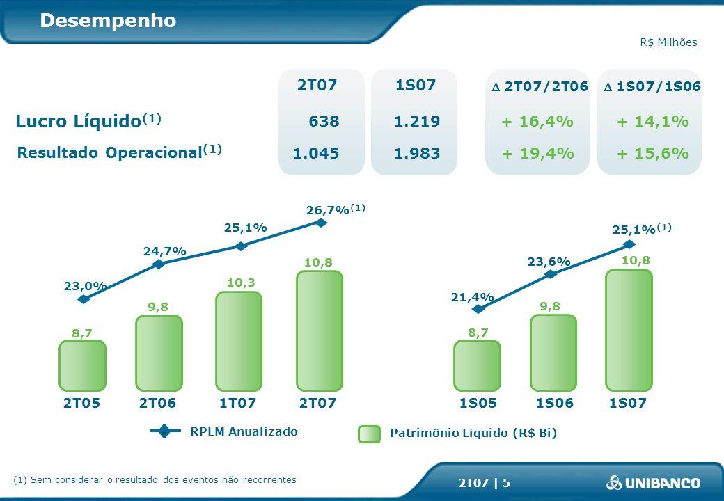 2T07 | 5 RPLM Anualizado Patrimônio Líquido (R$ Bi) Desempenho R$ Milhões 23,0% 8,7 2T05 26,7% (1) 10,8 2T07 24,7% 9,8 2T061T07 10,3 25,1% + 19,4% 2T07/2T06 2T07 1.045 1S07 1.983 1S07/1S06 + 15,6% Resultado Operacional (1) 1S06 1S071S05 9,8 8,7 10,8 21,4% 25,1% (1) 23,6% + 16,4% 6381.219 + 14,1% Lucro Líquido (1) (1) Sem considerar o resultado dos eventos não recorrentes