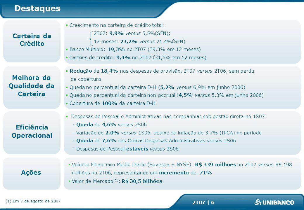 2T07 | 6 Destaques Crescimento na carteira de crédito total: 2T07: 9,9% versus 5,5%(SFN); 12 meses: 23,2% versus 21,4%(SFN) Banco Múltiplo: 19,3% no 2T07 (39,3% em 12 meses) Cartões de crédito: 9,4% no 2T07 (31,5% em 12 meses) Carteira de Crédito Redução de 18,4% nas despesas de provisão, 2T07 versus 2T06, sem perda de cobertura Queda no percentual da carteira D-H (5,2% versus 6,9% em junho 2006) Queda no percentual da carteira non-accrual (4,5% versus 5,3% em junho 2006) Cobertura de 100% da carteira D-H Melhora da Qualidade da Carteira Ações Volume Financeiro Médio Diário (Bovespa + NYSE): R$ 339 milhões no 2T07 versus R$ 198 milhões no 2T06, representando um incremento de 71% Valor de Mercado (1) : R$ 30,5 bilhões.