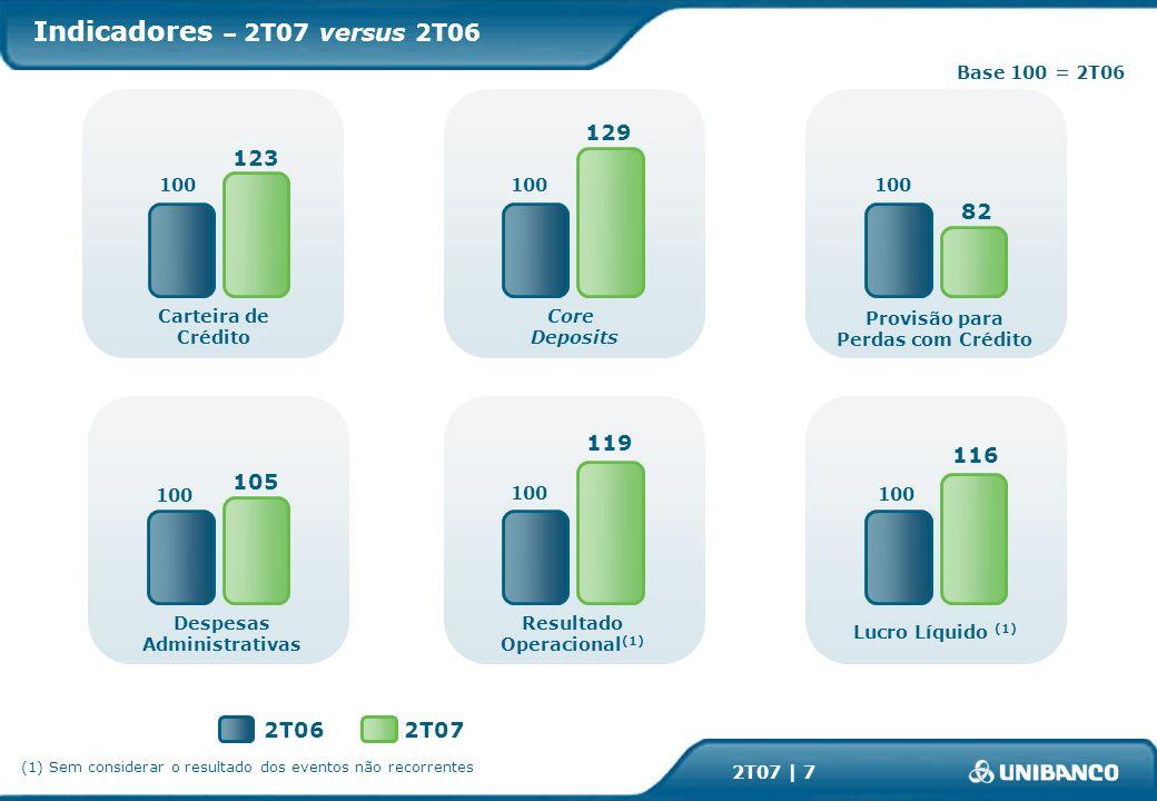 2T07 | 7 2T072T06 Base 100 = 2T06 Indicadores – 2T07 versus 2T06 100 Carteira de Crédito 123 100 Despesas Administrativas 105 100 Resultado Operacional (1) 119 100 Lucro Líquido (1) 116 100 Provisão para Perdas com Crédito 82 100 Core Deposits (1) Sem considerar o resultado dos eventos não recorrentes 129