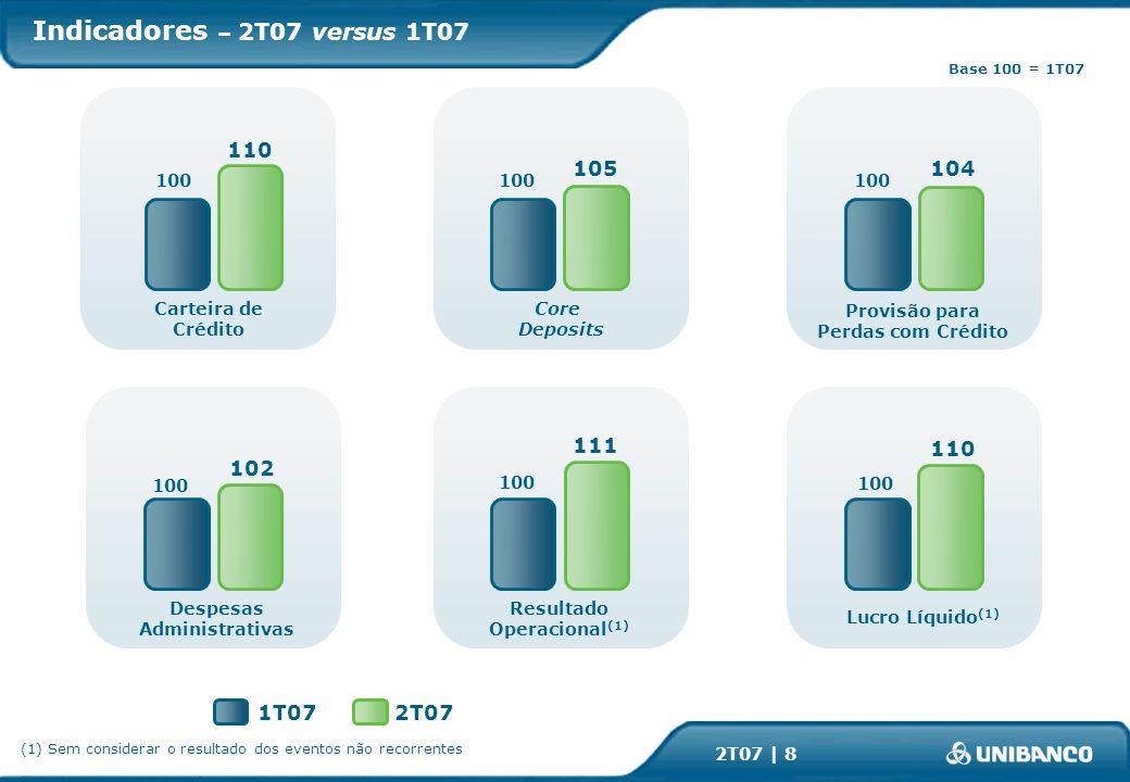 2T07 | 8 2T071T07 Base 100 = 1T07 Indicadores – 2T07 versus 1T07 100 110 100 102 100 111 100 110 100 104 100 105 Carteira de Crédito Despesas Administrativas Provisão para Perdas com Crédito Core Deposits Lucro Líquido (1) (1) Sem considerar o resultado dos eventos não recorrentes Resultado Operacional (1)