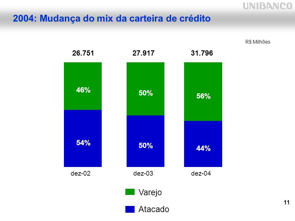 11 54% 50% 44% 46% 50% 56% dez-02dez-03dez-04 Atacado Varejo 31.796 27.917 26.751 2004: Mudança do mix da carteira de crédito R$ Milhões