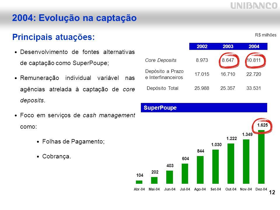 12 Desenvolvimento de fontes alternativas de captação como SuperPoupe; Remuneração individual variável nas agências atrelada à captação de core deposits.