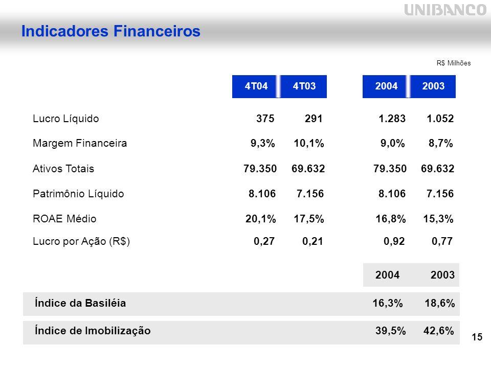 15 Indicadores Financeiros 4T044T0320042003 Lucro Líquido375 291 1.283 1.052 Margem Financeira9,3%10,1%9,0%8,7% Ativos Totais79.35069.63279.35069.632 Patrimônio Líquido8.1067.1568.1067.156 ROAE Médio20,1%17,5%16,8%15,3% 2004 2003 Índice da Basiléia 16,3% 18,6% Índice de Imobilização 39,5% 42,6% Lucro por Ação (R$)0,27 0,21 0,92 0,77 R$ Milhões