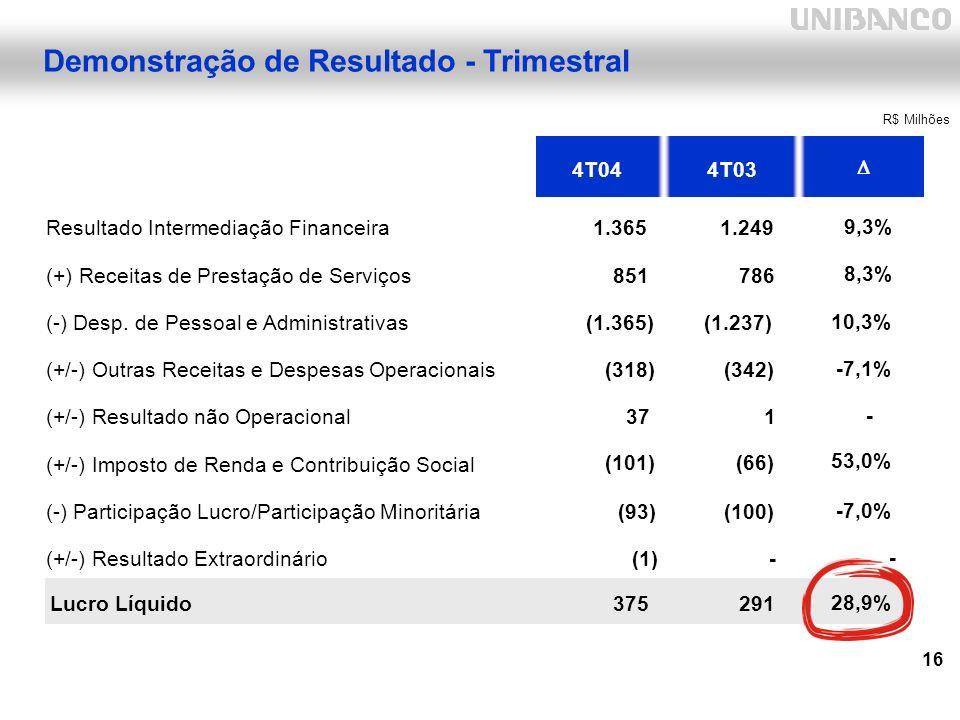 16 Demonstração de Resultado - Trimestral 4T044T03 Resultado Intermediação Financeira1.365 1.249 (+) Receitas de Prestação de Serviços851 786 (-) Desp.