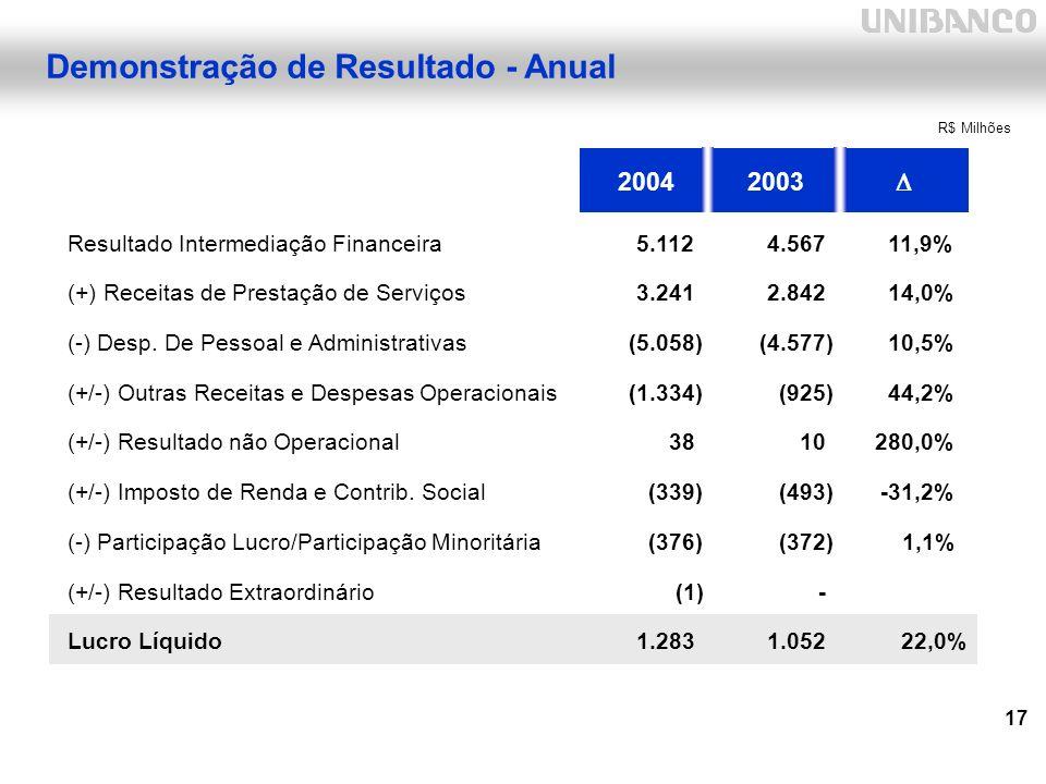 17 Demonstração de Resultado - Anual 20042003 Resultado Intermediação Financeira5.112 4.567 11,9% (+) Receitas de Prestação de Serviços3.241 2.842 14,0% (-) Desp.