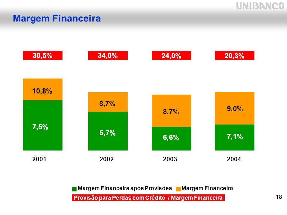 18 Margem Financeira Margem Financeira após ProvisõesMargem Financeira Provisão para Perdas com Crédito / Margem Financeira 6,6% 7,1% 8,7% 9,0% 20032004 10,8 34,0%30,5% 7,5% 5,7% 10,8% 8,7% 20022001 24,0%20,3%