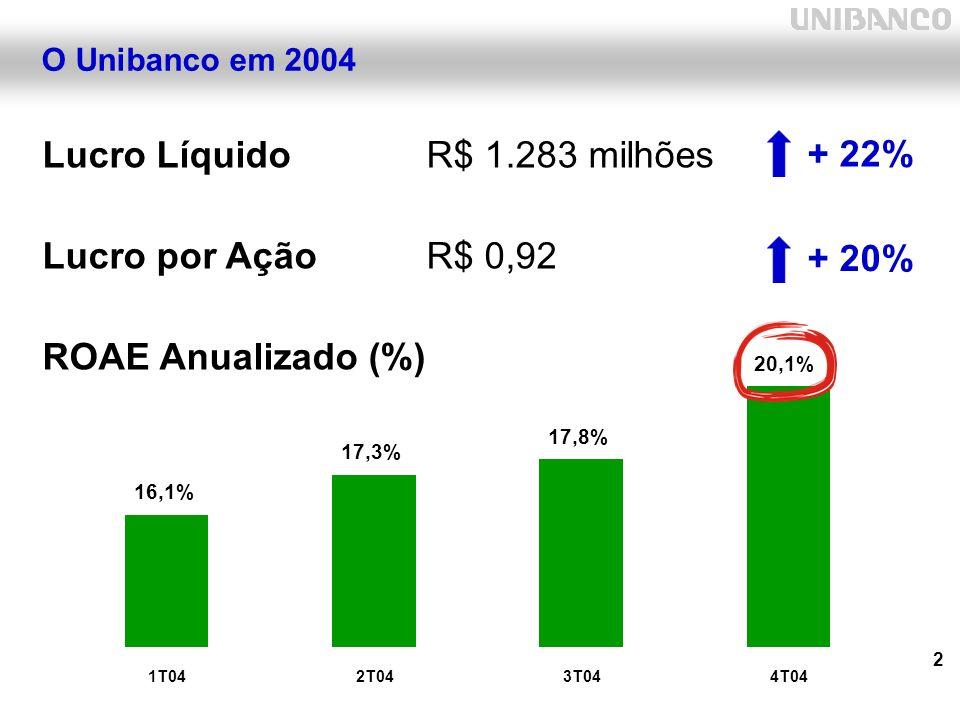2 O Unibanco em 2004 Lucro LíquidoR$ 1.283 milhões Lucro por AçãoR$ 0,92 ROAE Anualizado (%) + 22% + 20% 16,1% 17,3% 17,8% 20,1% 1T042T043T044T04
