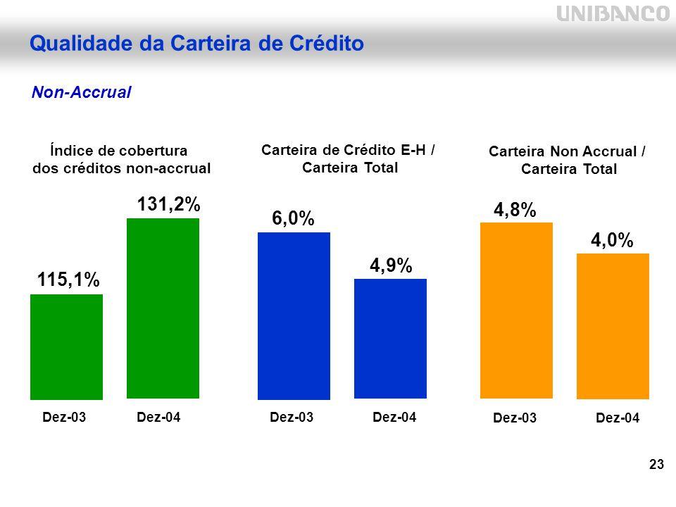 23 Carteira de Crédito E-H / Carteira Total Qualidade da Carteira de Crédito Non-Accrual Dez-03Dez-04 Carteira Non Accrual / Carteira Total Índice de cobertura dos créditos non-accrual 115,1% 131,2% 4,8% 4,0% 6,0% 4,9% Dez-03Dez-04 Dez-03Dez-04
