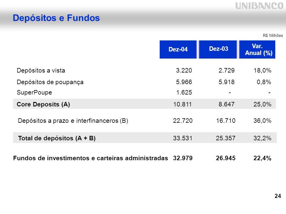 24 Depósitos e Fundos Depósitos a vista3.2202.72918,0% Depósitos de poupança5.9665.9180,8% SuperPoupe1.625-- Core Deposits (A)10.8118.64725,0% Depósitos a prazo e interfinanceros (B)22.72016.71036,0% Total de depósitos (A + B)33.53125.35732,2% Fundos de investimentos e carteiras administradas32.97926.94522,4% R$ Milhões Dez-04 Dez-03 Var.