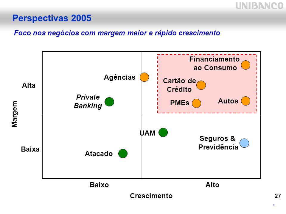 27 Perspectivas 2005 Foco nos negócios com margem maior e rápido crescimento.