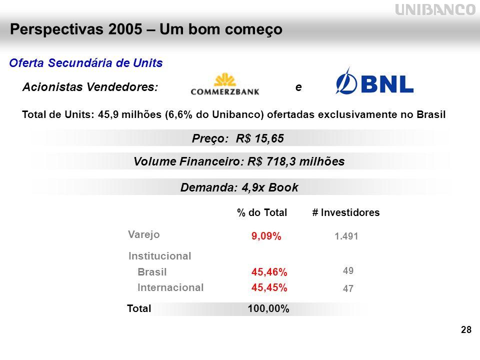 28 Oferta Secundária de Units Perspectivas 2005 – Um bom começo Total de Units: 45,9 milhões (6,6% do Unibanco) ofertadas exclusivamente no Brasil Institucional Brasil45,46% 49 Internacional 45,45% 1.491 Total100,00% % do Total# Investidores Preço: R$ 15,65 Varejo 47 9,09% Acionistas Vendedores: e Demanda: 4,9x Book Volume Financeiro: R$ 718,3 milhões