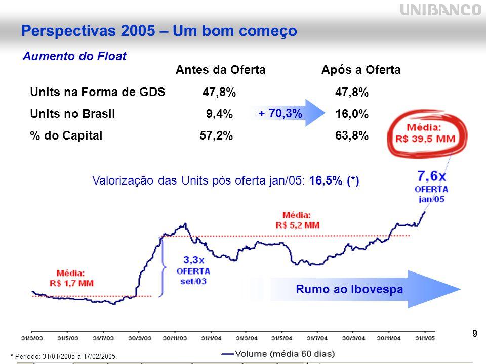 29 Aumento do Float Perspectivas 2005 – Um bom começo Antes da OfertaApós a Oferta Units na Forma de GDS 47,8% 47,8% Units no Brasil 9,4% 16,0% % do Capital 57,2% 63,8% Rumo ao Ibovespa + 70,3% Valorização das Units pós oferta jan/05: 16,5% (*) * Período: 31/01/2005 a 17/02/2005.