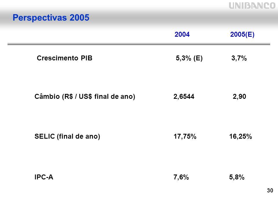 30 Perspectivas 2005 Crescimento PIB5,3% (E)3,7% Câmbio (R$ / US$ final de ano)2,6544 2,90 SELIC (final de ano)17,75%16,25% IPC-A7,6%5,8% 20042005(E)