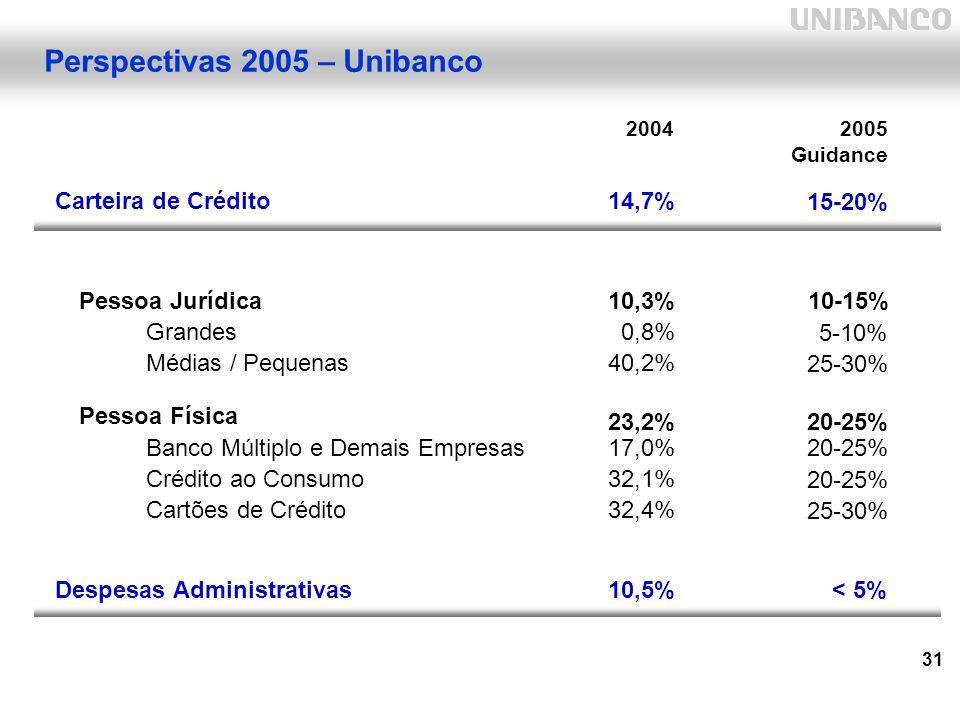 31 Perspectivas 2005 – Unibanco Carteira de Crédito Pessoa Jurídica Grandes Médias / Pequenas Pessoa Física Banco Múltiplo e Demais Empresas Crédito ao Consumo Cartões de Crédito Despesas Administrativas 2004 14,7% 10,3% 0,8% 40,2% 23,2% 17,0% 32,1% 32,4% 10,5% 2005 Guidance < 5% 15-20% 5-10% 25-30% 20-25% 25-30% 10-15% 20-25%