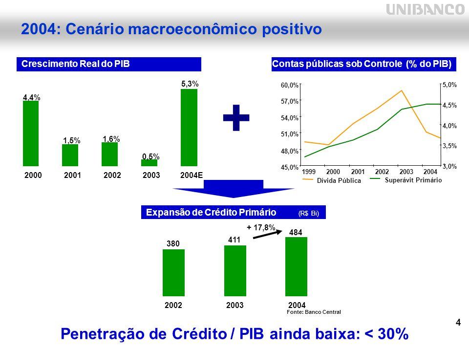 4 2004: Cenário macroeconômico positivo Crescimento Real do PIB Fonte: Banco Central Contas públicas sob Controle (% do PIB) 45,0% 48,0% 51,0% 54,0% 57,0% 60,0% 199920002001200220032004 Dívida Pública Superávit Primário 3,0% 3,5% 4,0% 4,5% 5,0% 5,3% 0,5% 1,6% 1,5% 4,4% 20002001200220032004E + Expansão de Crédito Primário (R$ Bi) 380 411 484 200220032004 Penetração de Crédito / PIB ainda baixa: < 30% + 17,8%