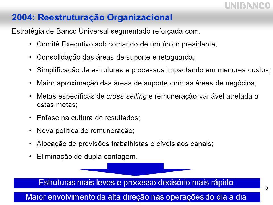 5 2004: Reestruturação Organizacional Estratégia de Banco Universal segmentado reforçada com: Comitê Executivo sob comando de um único presidente; Consolidação das áreas de suporte e retaguarda; Simplificação de estruturas e processos impactando em menores custos; Maior aproximação das áreas de suporte com as áreas de negócios; Metas específicas de cross-selling e remuneração variável atrelada a estas metas; Ênfase na cultura de resultados; Nova política de remuneração; Alocação de provisões trabalhistas e cíveis aos canais; Eliminação de dupla contagem.