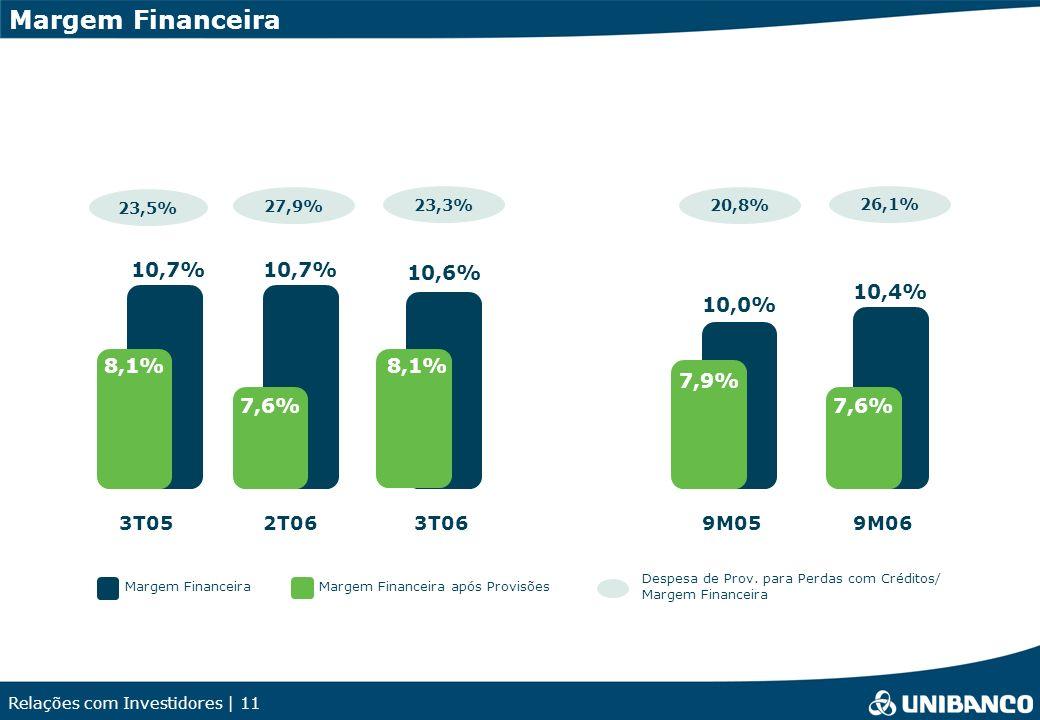 Relações com Investidores | 11 Margem Financeira Despesa de Prov. para Perdas com Créditos/ Margem Financeira 3T05 23,5% 2T06 27,9% 3T06 23,3% 10,6% 1