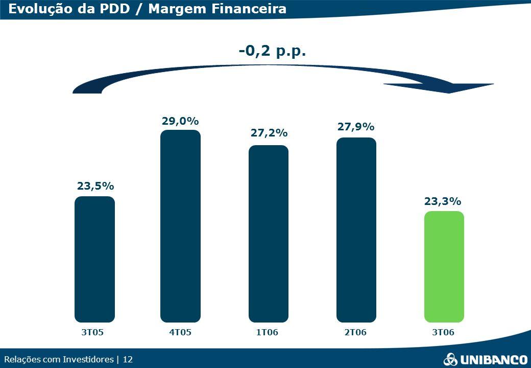 Relações com Investidores | 12 23,3% 23,5% 29,0% 27,2% 27,9% Evolução da PDD / Margem Financeira -0,2 p.p. 3T054T052T063T061T06