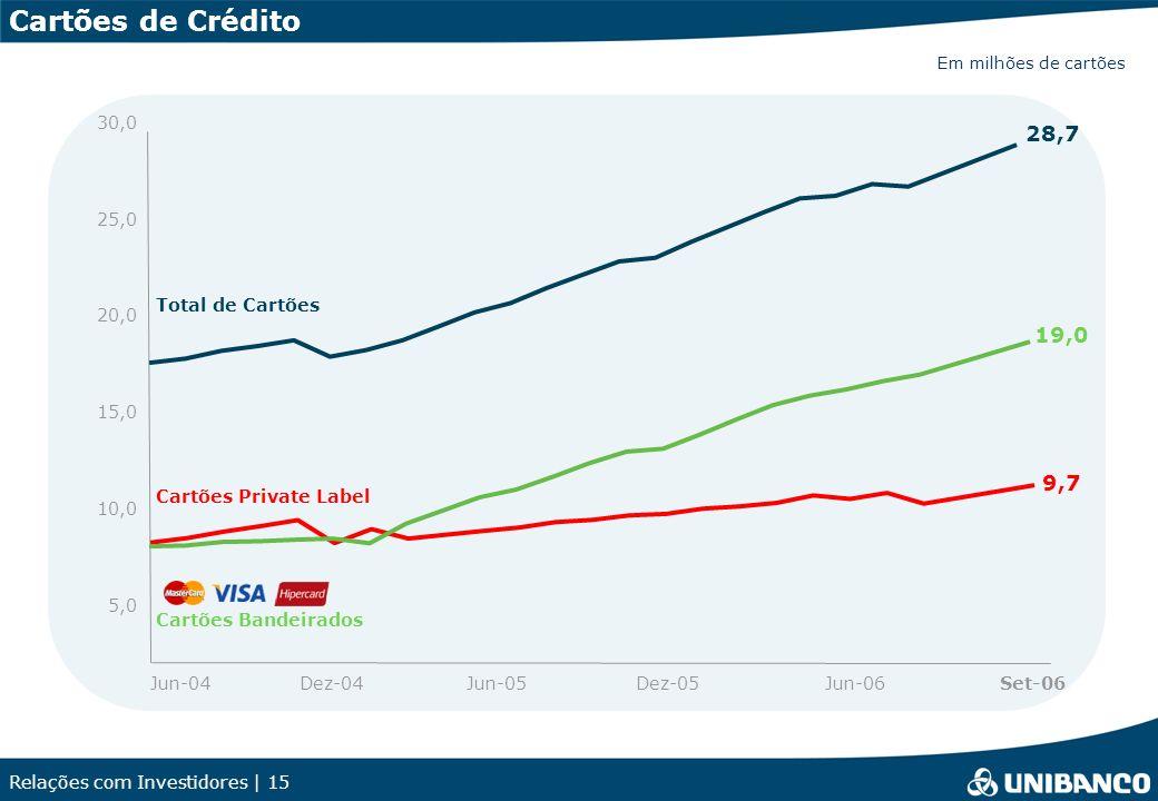 Relações com Investidores | 15 Cartões de Crédito Jun-04Dez-04Jun-05Dez-05Jun-06 Total de Cartões 9,7 Cartões Bandeirados 19,0 28,7 5,0 10,0 15,0 20,0