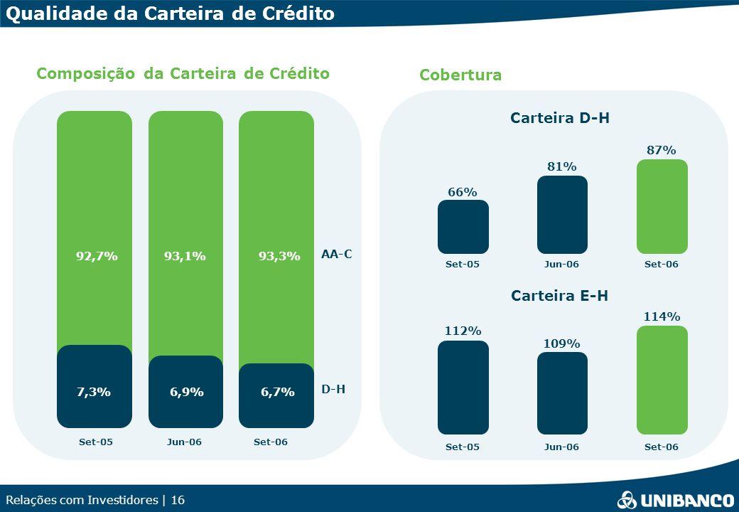 Relações com Investidores | 16 Qualidade da Carteira de Crédito Composição da Carteira de Crédito 6,7%6,9% 93,3%93,1% Set-05Jun-06Set-06 AA-C D-H 92,7