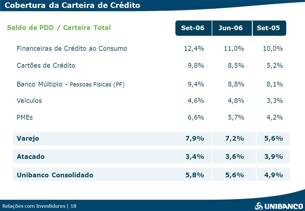 Relações com Investidores | 18 Set-06Jun-06Set-05 Financeiras de Crédito ao Consumo12,4% Cartões de Crédito9,8% Banco Múltiplo - Pessoas Físicas (PF)